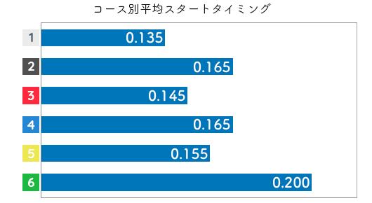 杉山貴博 STデータ5