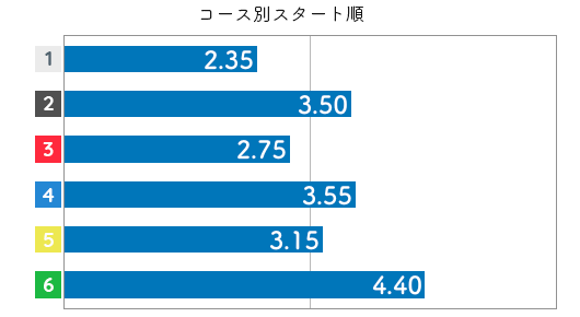 杉山貴博 STデータ6