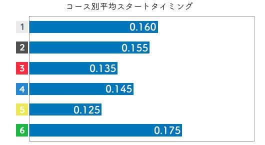 君島秀三 STデータ5