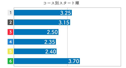 君島秀三 STデータ6