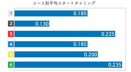石塚久也 STデータ5
