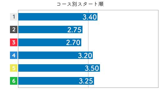 今井裕梨 STデータ6