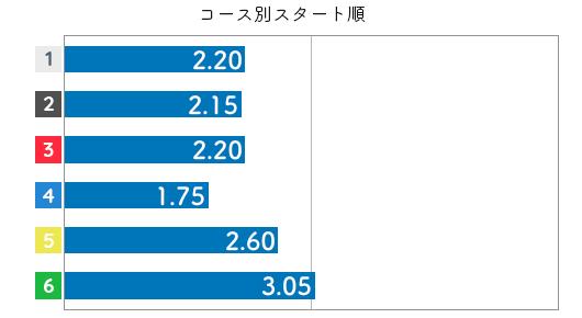 鈴木成美 STデータ6