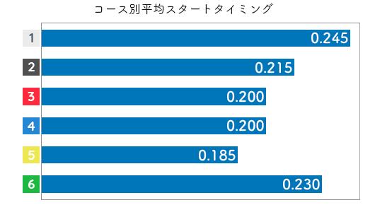 菅野はやか STデータ5