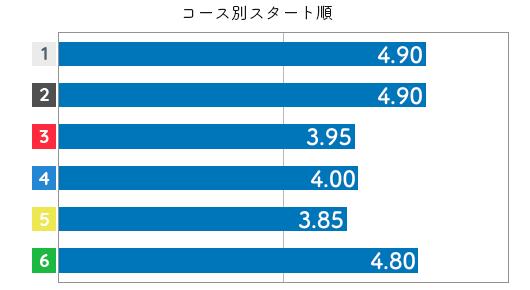 菅野はやか STデータ6