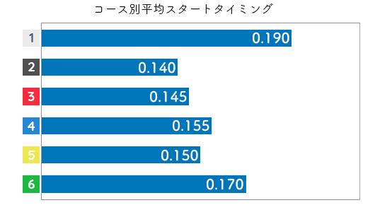 中西裕子 STデータ5