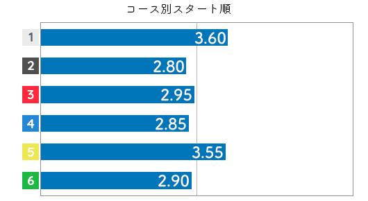 中西裕子 STデータ6