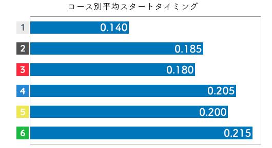 加藤綾 STデータ5
