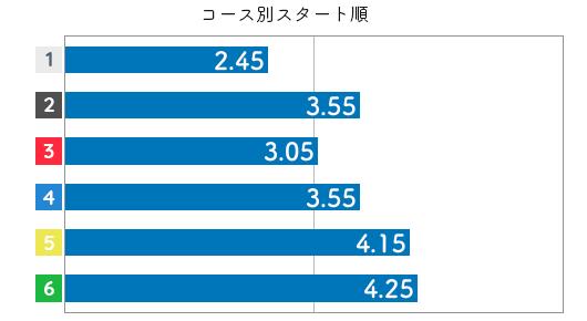 加藤綾 STデータ6
