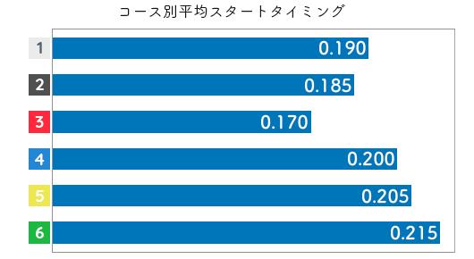 古川舞 STデータ5