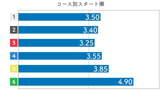 古川舞 STデータ6