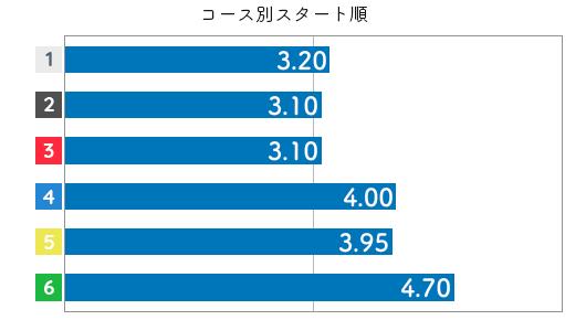 若狭奈美子 ST特徴6