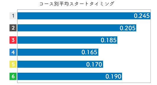 加藤奈月 STデータ5