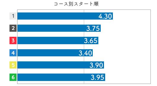 加藤奈月 STデータ6