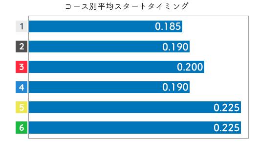 稲生夏季 STデータ5