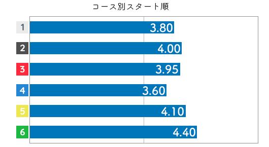 稲生夏季 STデータ6