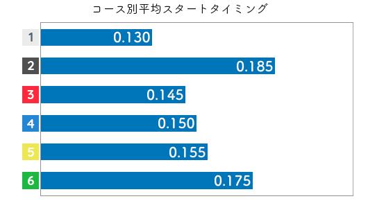 真子奈津実 STデータ5