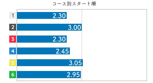 真子奈津実 STデータ6