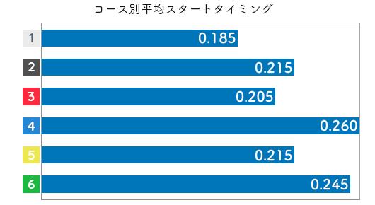 篠木亜衣花 STデータ5