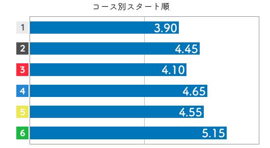 篠木亜衣花 STデータ6