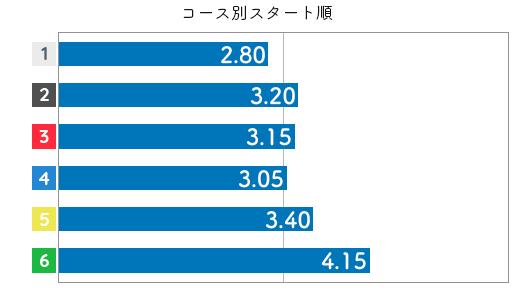 中澤宏奈 STデータ6