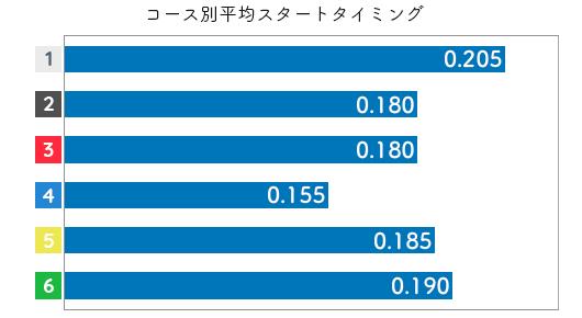 豊田結 STデータ5