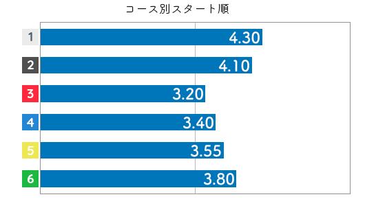 豊田結 STデータ6