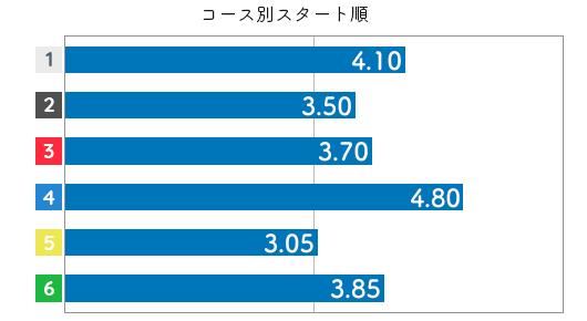 高田綾 STデータ6