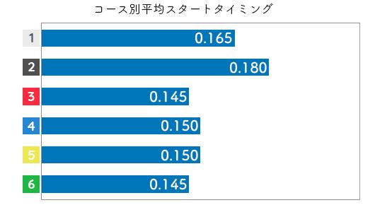 島田なぎさ STデータ5