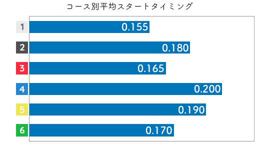 伊藤玲奈 STデータ5