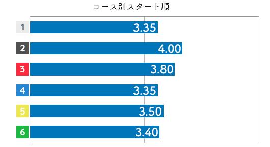 伊藤玲奈 STデータ6