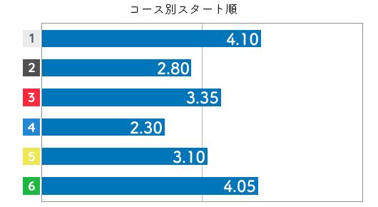 大豆生田蒼 STデータ6