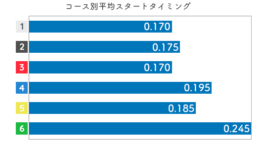 富樫麗加 STデータ5