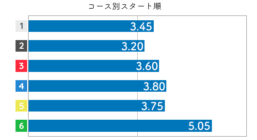 富樫麗加 STデータ6