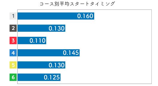 野田部宏子 STデータ5