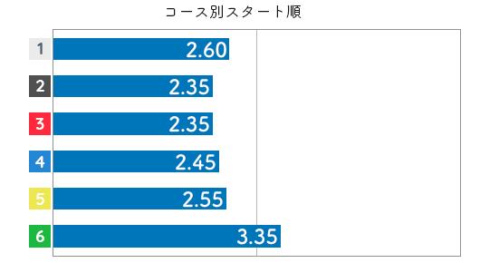野田部宏子 STデータ6