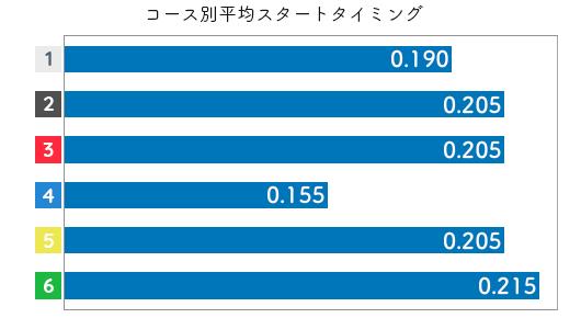 黒澤めぐみ STデータ5