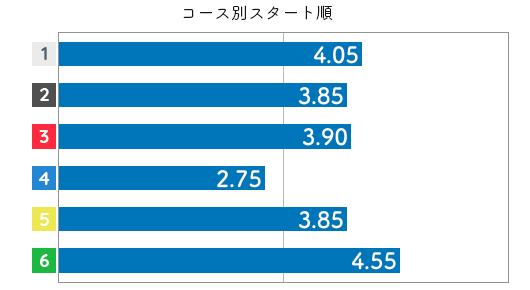 黒澤めぐみ STデータ6
