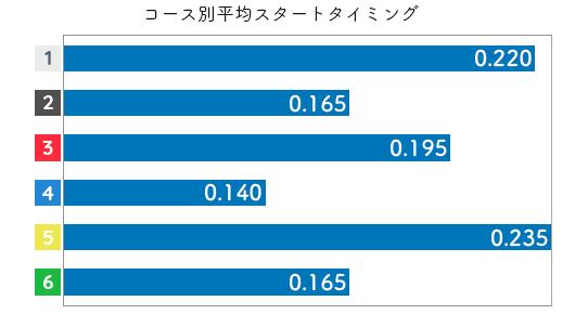 佐藤享子 STデータ5