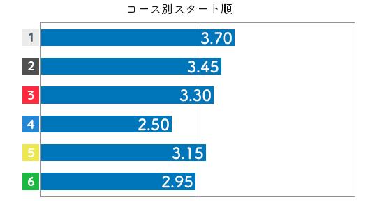佐藤享子 STデータ6