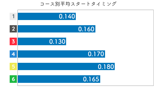 蜂須瑞生 STデータ5