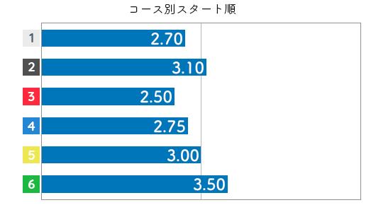 蜂須瑞生 STデータ6