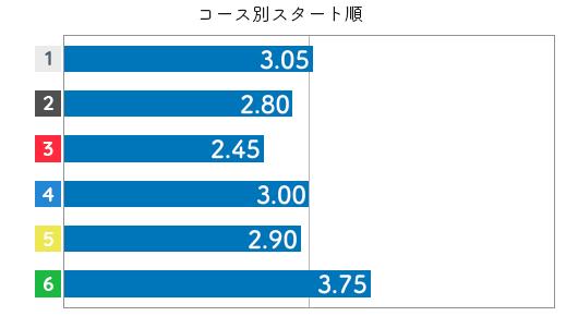 倉持莉々 STデータ6