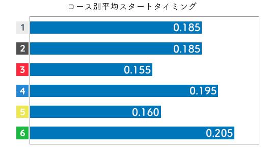 前田紗希 STデータ5