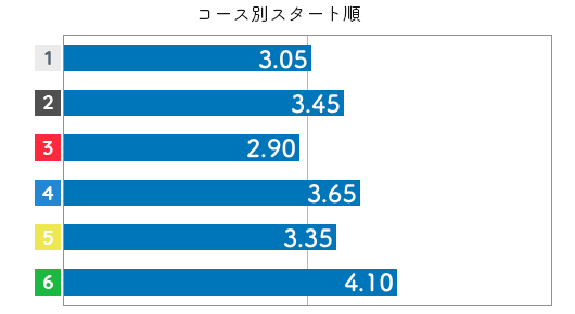 前田紗希 STデータ6