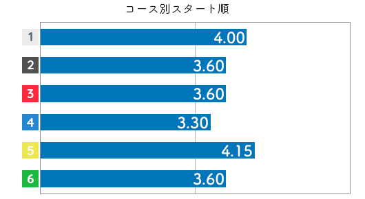 森田太陽 STデータ6
