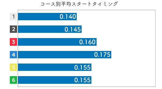 新田有理 STデータ5