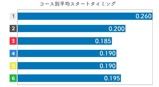 池田奈津美 STデータ5