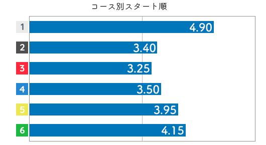 池田奈津美 STデータ6