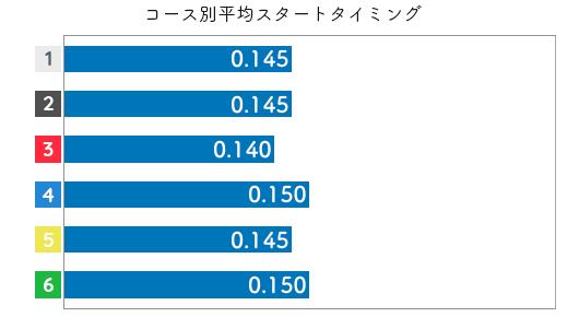 勝浦真帆 STデータ5